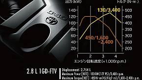 「1GD-FTV」のエンジン性能曲線