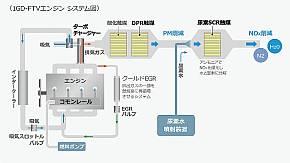 「1GD-FTV」のシステム構成
