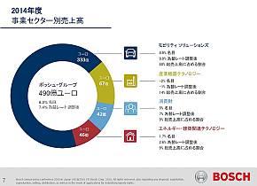 Robert Boschグループ全体の2014年の事業別売上高