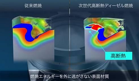 従来技術と「TSWIN」におけるピストン上端の熱伝導の比較