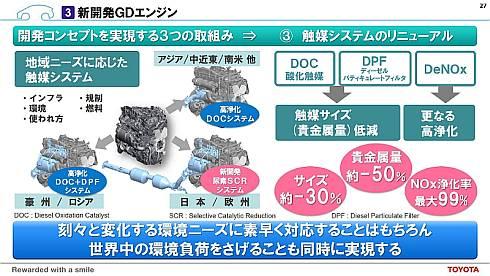 「GDエンジン」の触媒システム