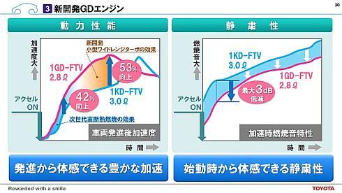 「1GD-FTV」の加速性能と静粛性