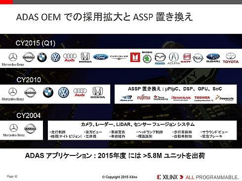 ザイリンクス製品を採用する自動車メーカーの採用社数の伸び