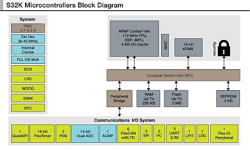 「S32K」のブロックダイヤグラム