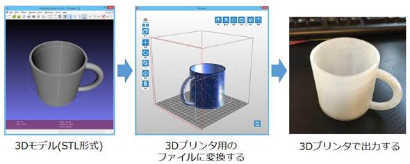 STL形式の3Dデータを、3W形式に変換して3Dプリントするまで