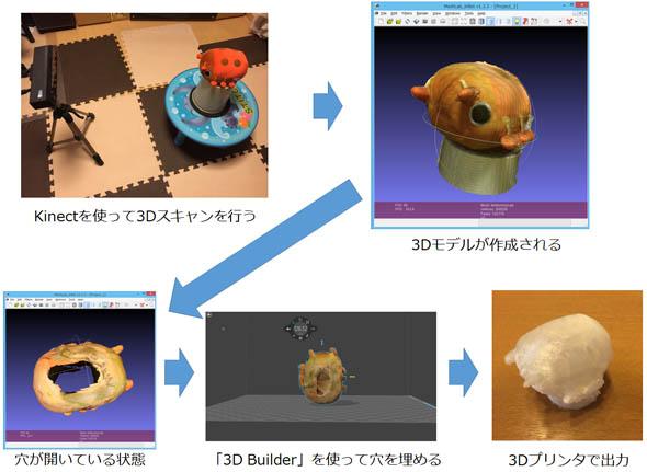 「Kinect」を使った3Dスキャンと3Dプリントの流れ