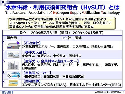 HySUTの組合員