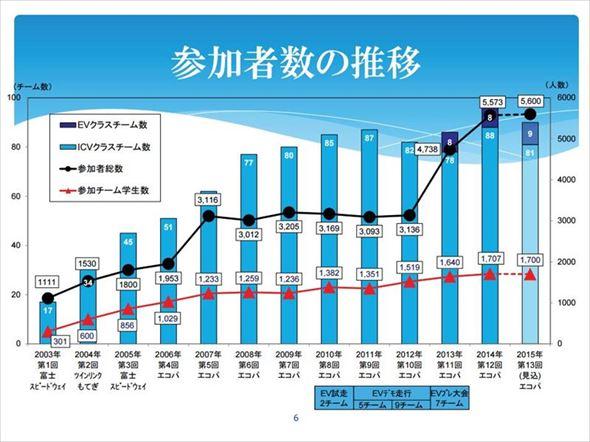 全日本学生フォーミュラ参加者数の推移。EVクラス参加チームが過去最高(クリックで拡大)出典:自動車技術協会