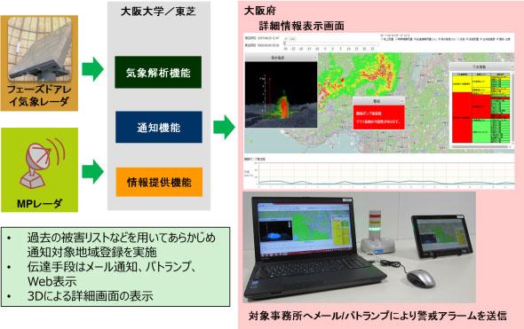 豪雨探知システムのイメージ図