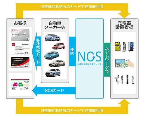 日本充電サービスの充電インフラネットワークサービス