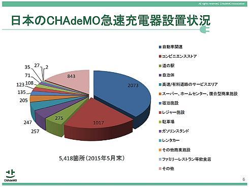 日本国内におけるチャデモ方式急速充電器の設置状況
