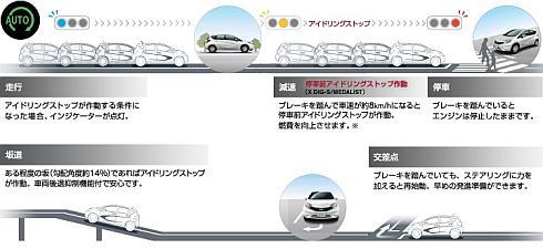 「HR12DDR」搭載モデルは「停車前アイドリングストップ」を採用
