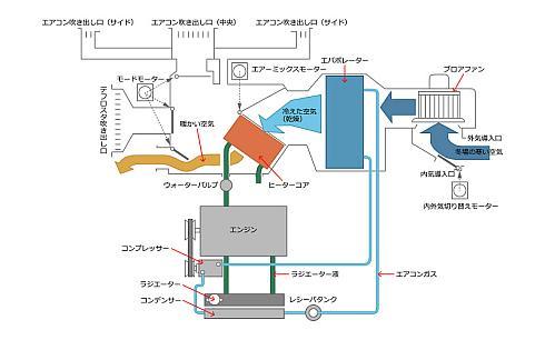 暖房温度設定最大/外気導入/足元吹き出し状態における空気の流れ