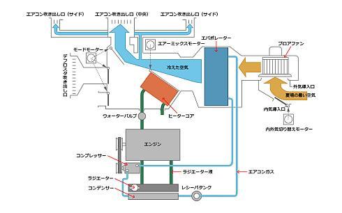 冷房最大/外気導入/顔面吹き出し状態における空気の流れ