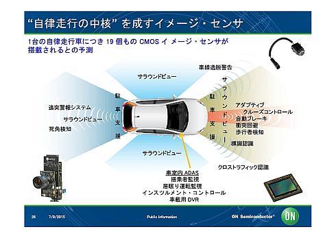 自動車1台当たり19個の車載イメージセンサーが搭載される場合のシステムイメージ