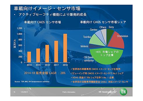 車載イメージセンサー市場規模の推移と各社のシェア