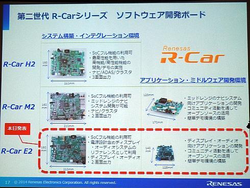 「R-Car E2」の発表時に明らかにした、第2世代「R-Car」の開発ボードのラインアップ
