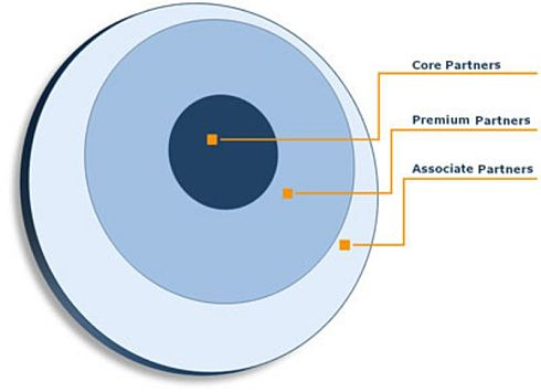 AUTOSARの会員を構成する3つの基本種別