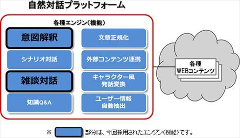 NTTドコモの「自然対話プラットフォーム」の各種機能