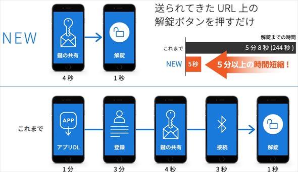 専用アプリのDLが必須だったが、専用URLへのアクセスだけで解錠が可能に