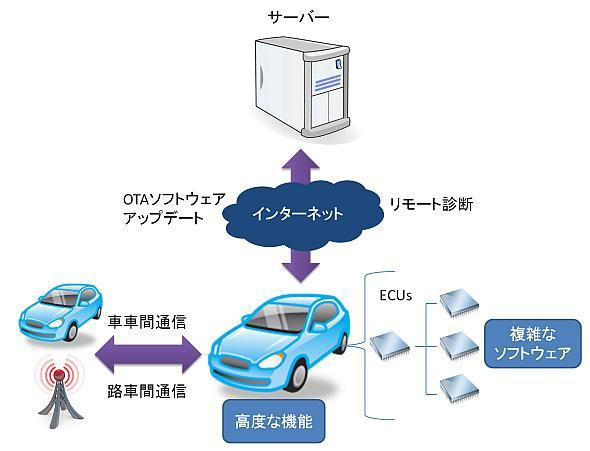 自動車はさまざまな種類の通信によってつながるようになってきている