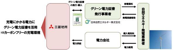 グリーン電力証書システムの仕組み(クリックで拡大) 出典:NEC