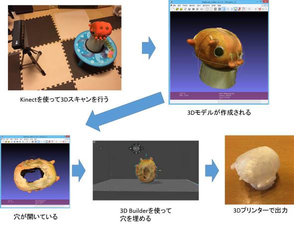 「Kinect for Windows」を用いた3Dスキャンの流れ