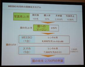 MEEBO利用時の園側収支モデル
