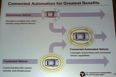 DOTは、V2Vによるコネクテッドヴィークルと自動運転車の技術を今後融合させる計画