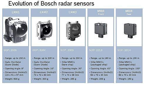 ボッシュの77GHz帯ミリ波レーダーモジュールの歴史