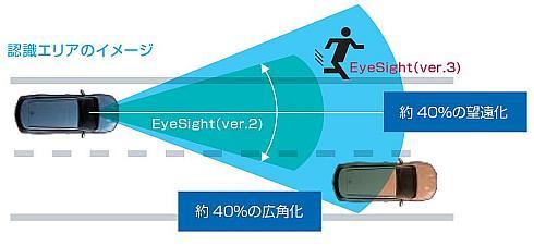 「アイサイト(ver.3)」と「アイサイト(ver.2)」のステレオカメラの違い