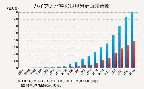 トヨタ自動車のハイブリッド車の累計販売台数推移