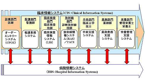 医療機器開発者のための医療IT入...