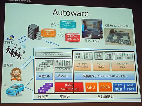 「Autoware」に関わる自動運転の技術要素