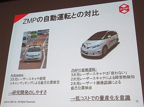 ZMPの自動運転技術と「Autoware」の関係