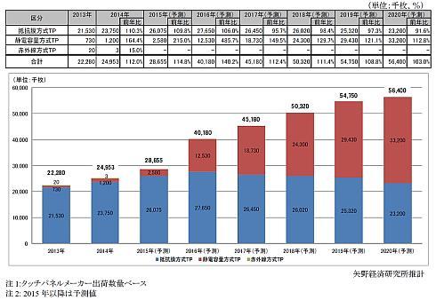 車載タッチパネルの市場規模推移