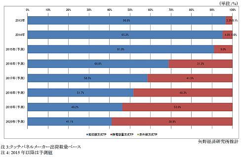 車載タッチパネル市場の方式別構成比