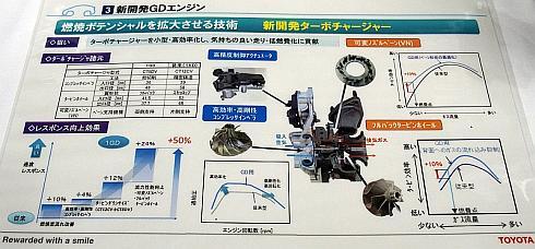 「GDエンジン」のターボチャージャーの技術概要