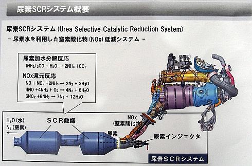 尿素SCRシステムの概要