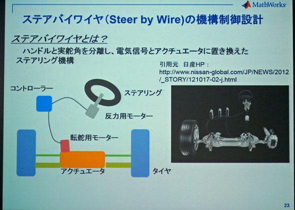 日産自動車のステアバイワイヤシステムの説明図