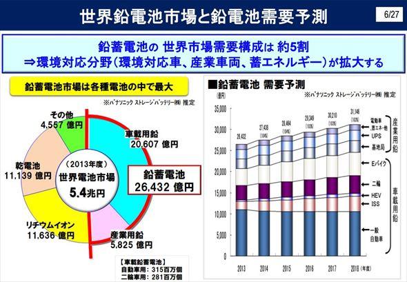 世界鉛畜電池市場と鉛電池需要予測