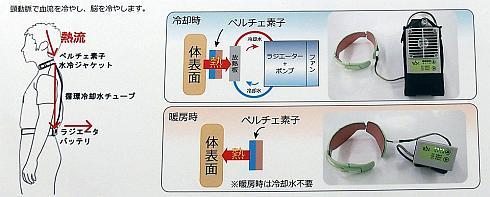 「ウェアコン」のシステムイメージ