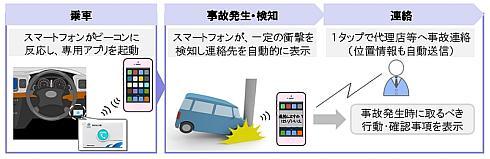 東京海上日動火災保険のビーコン端末を使った「事故時自動連絡支援サービス」
