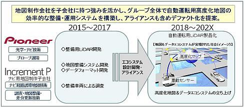 「3D-LiDAR」の導入スケジュール