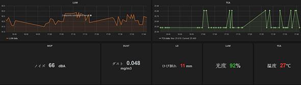 「環境計測 PoC パッケージ」データの可視化例