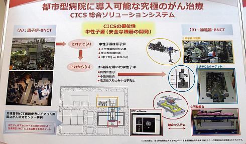 BNCTの中性子線源には原子炉と加速器がある