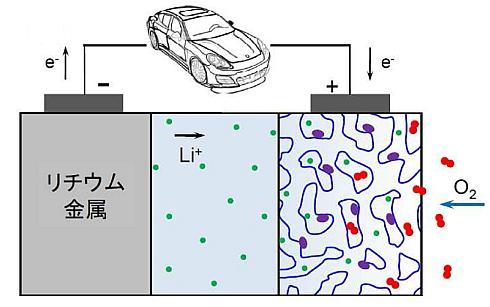 リチウム空気電池の動作原理