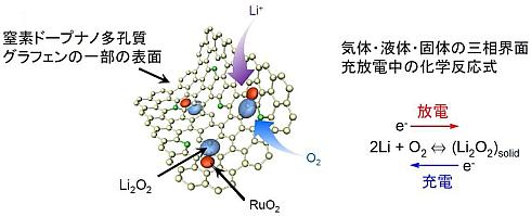 正極のナノ多孔質グラフェン上で行われているとされる化学反応