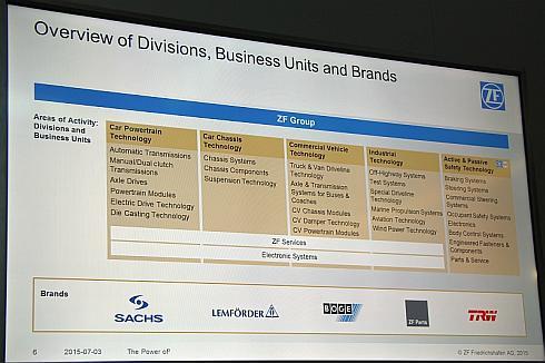 ZFの事業領域とブランド