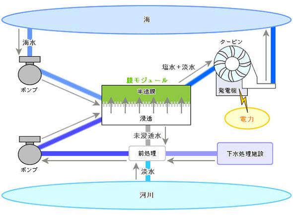図3 膜モジュールを用いた浸透圧発電のイメージ